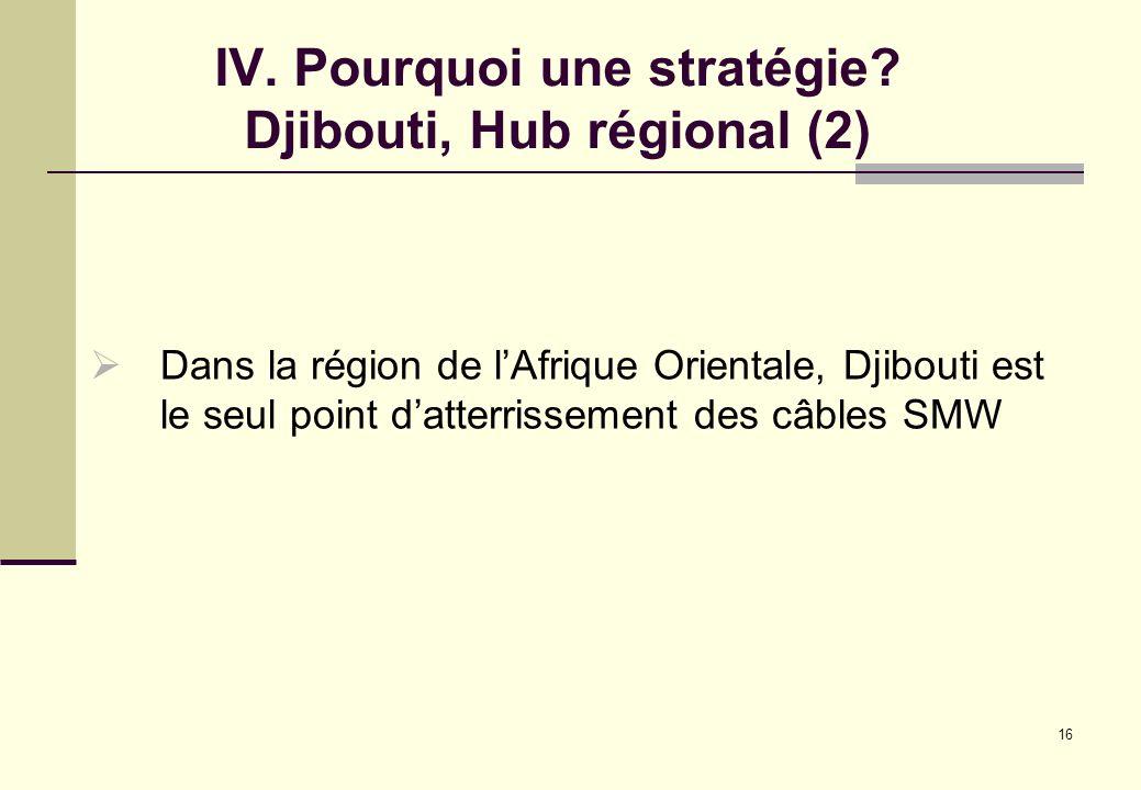 IV. Pourquoi une stratégie Djibouti, Hub régional (2)