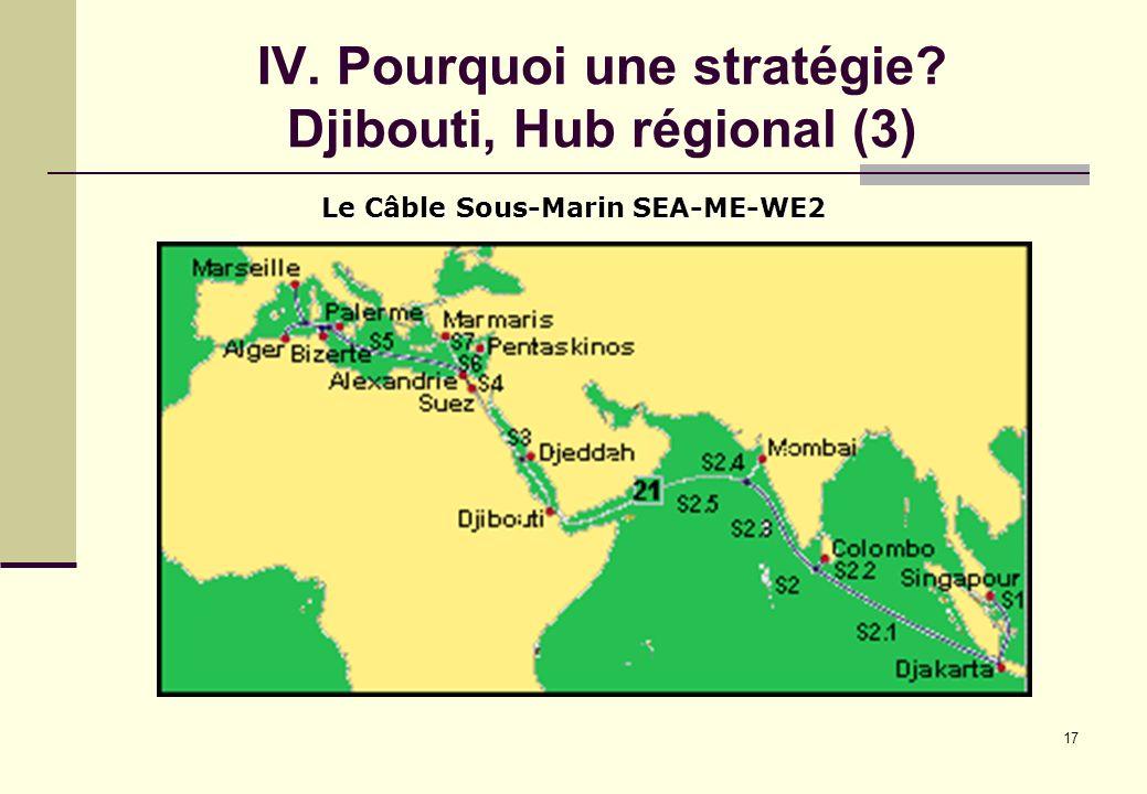 IV. Pourquoi une stratégie Djibouti, Hub régional (3)