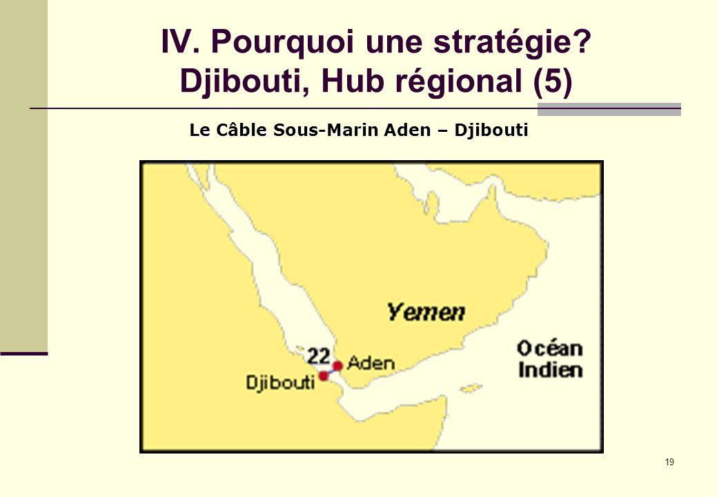 IV. Pourquoi une stratégie Djibouti, Hub régional (5)