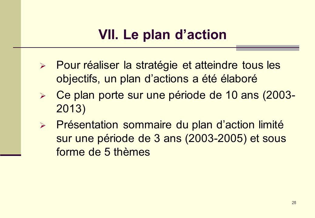VII. Le plan d'actionPour réaliser la stratégie et atteindre tous les objectifs, un plan d'actions a été élaboré.