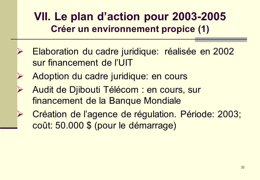 VII. Le plan d'action pour 2003-2005 Créer un environnement propice (1)