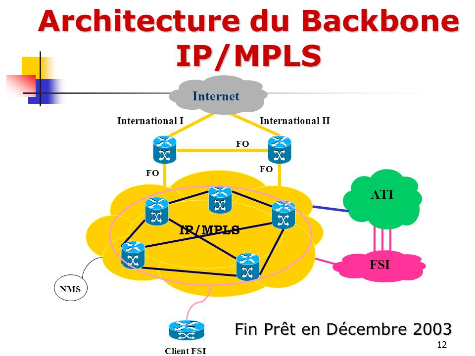 Architecture du Backbone