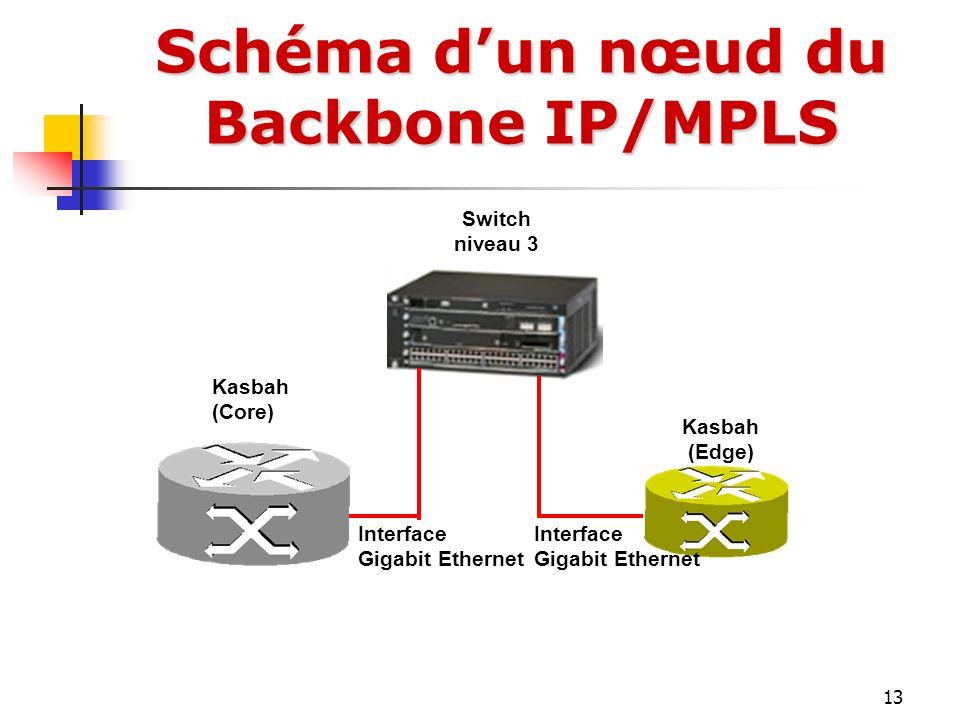 Schéma d'un nœud du Backbone IP/MPLS