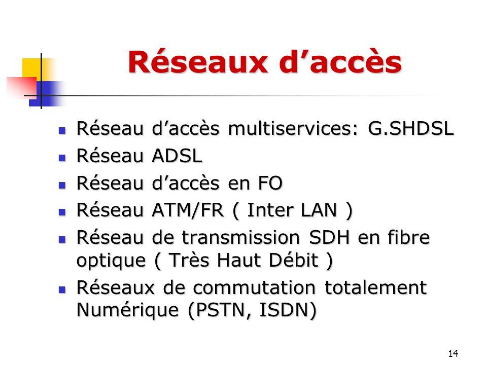 Réseaux d'accès Réseau d'accès multiservices: G.SHDSL Réseau ADSL