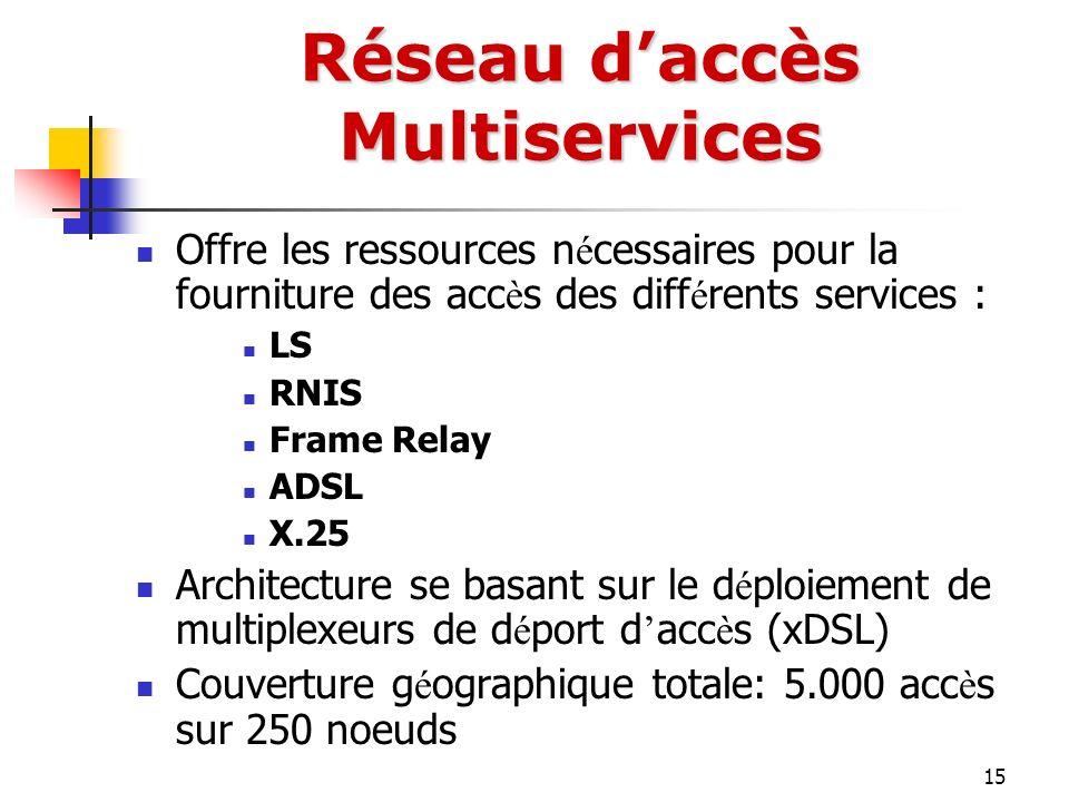 Réseau d'accès Multiservices