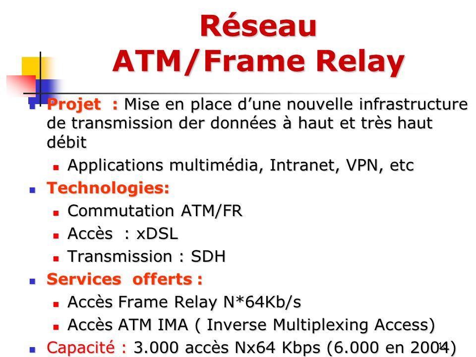Réseau ATM/Frame Relay