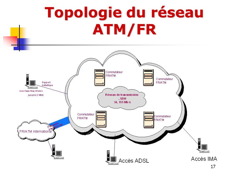 Topologie du réseau ATM/FR