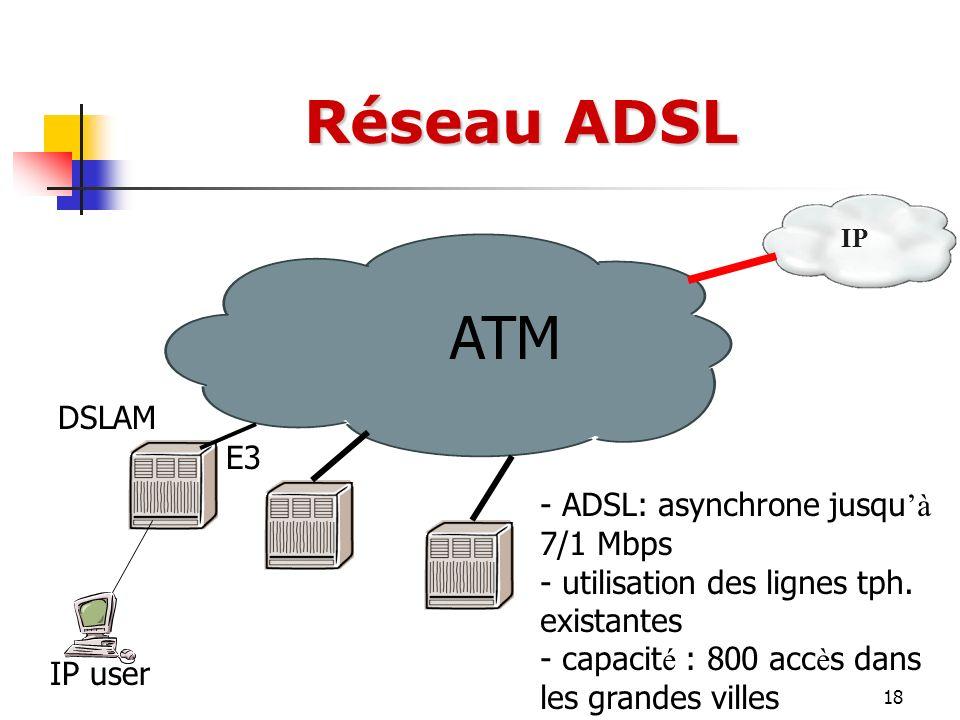 Réseau ADSL ATM DSLAM E3 ADSL: asynchrone jusqu'à 7/1 Mbps