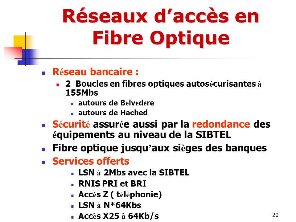 Réseaux d'accès en Fibre Optique