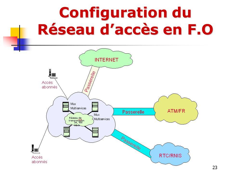 Configuration du Réseau d'accès en F.O