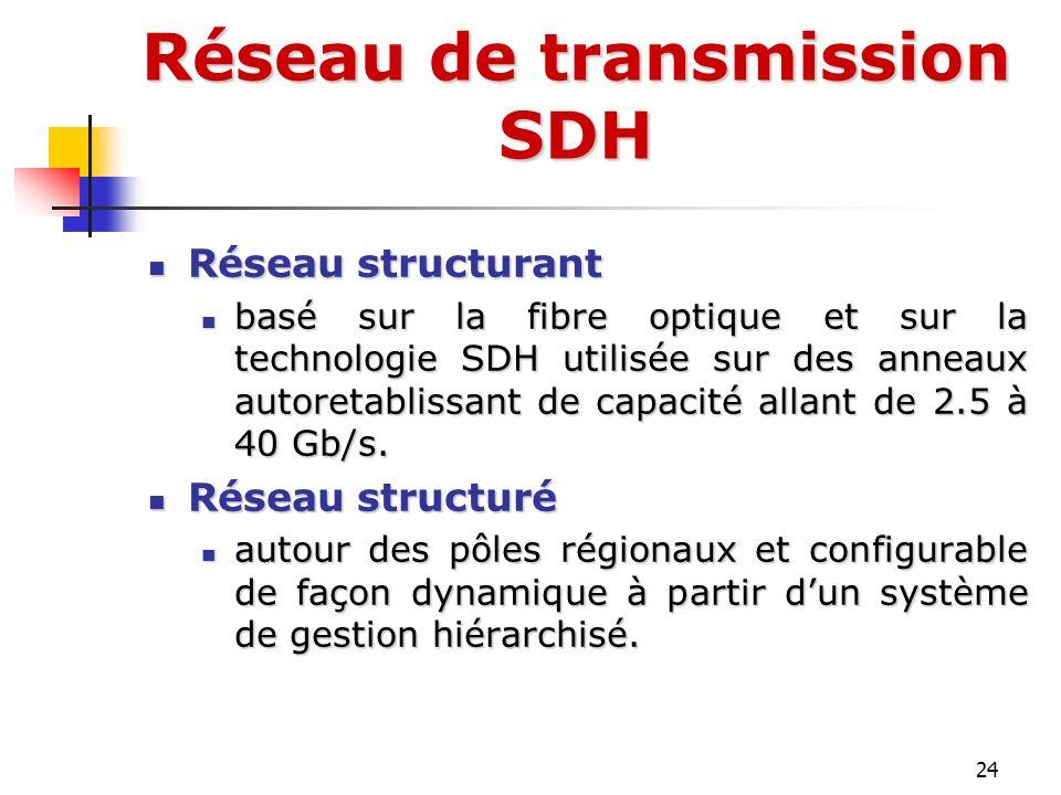 Réseau de transmission SDH