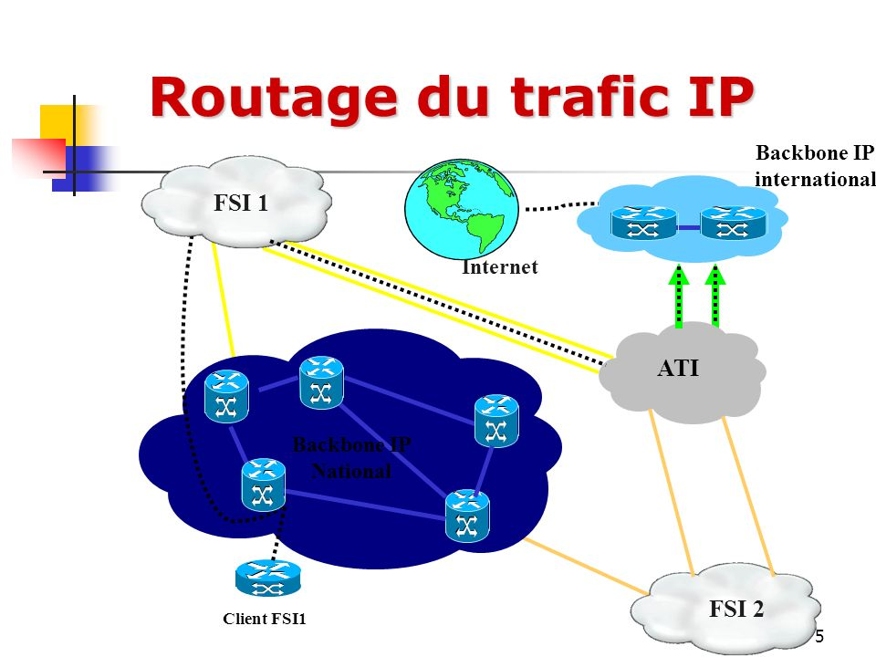 Routage du trafic IP FSI 1 ATI FSI 2 Backbone IP international