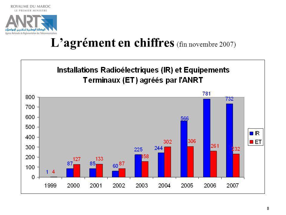 L'agrément en chiffres (fin novembre 2007)