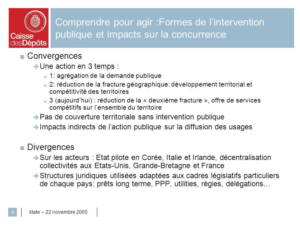 Comprendre pour agir :Formes de l'intervention publique et impacts sur la concurrence