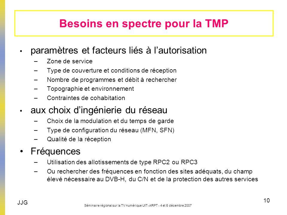 Besoins en spectre pour la TMP
