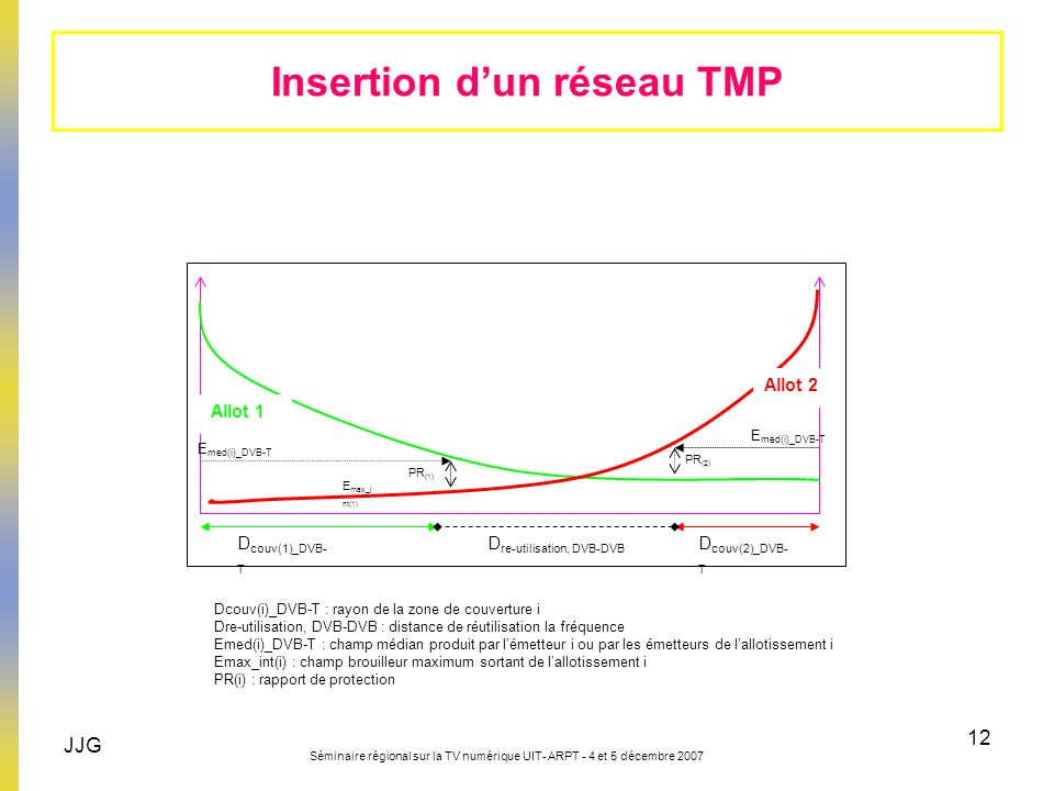 Insertion d'un réseau TMP