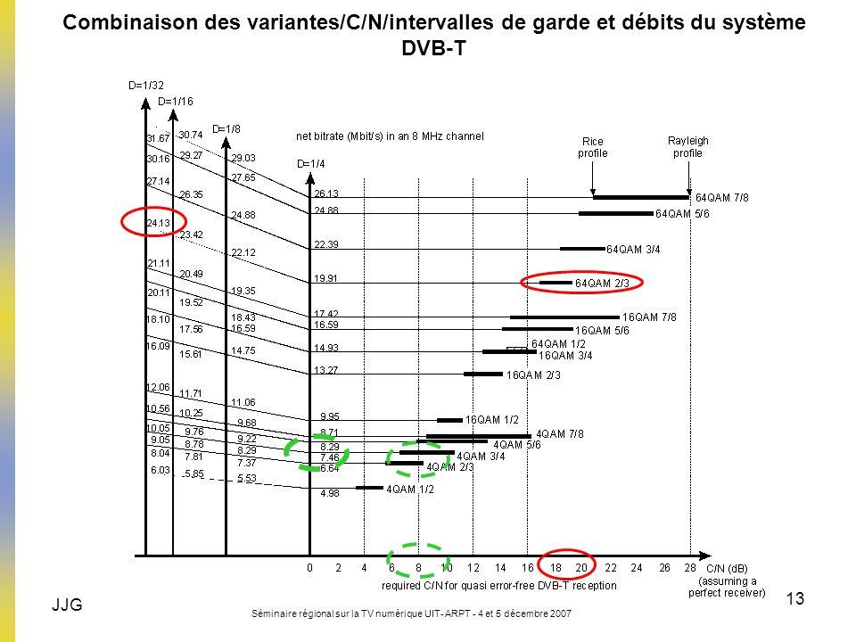 Combinaison des variantes/C/N/intervalles de garde et débits du système DVB-T