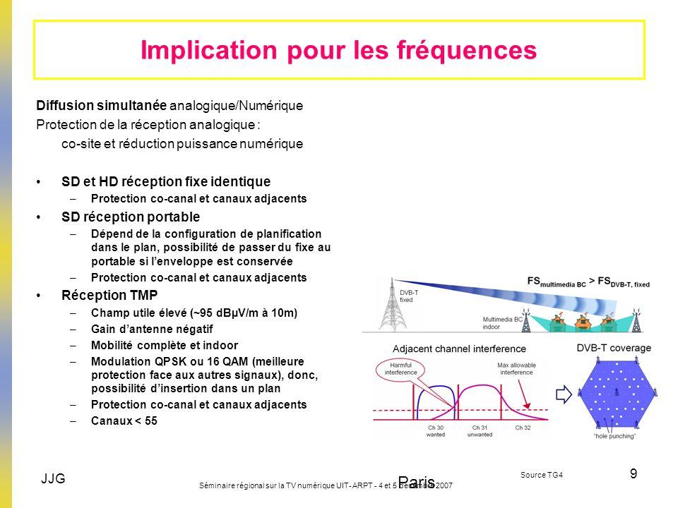 Implication pour les fréquences