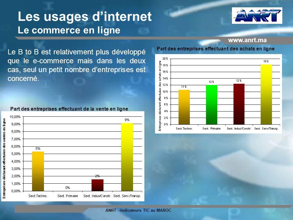Les usages d'internet Le commerce en ligne