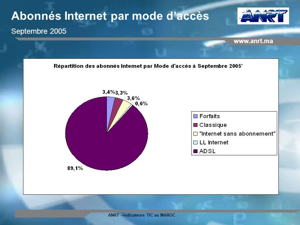 Abonnés Internet par mode d'accès Septembre 2005