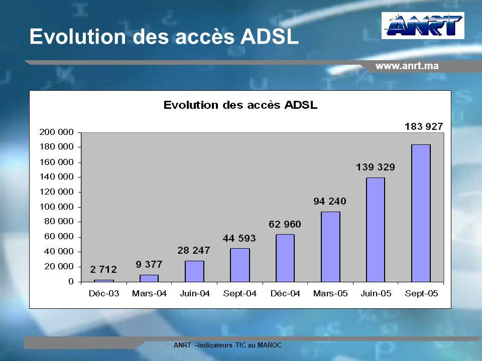 Evolution des accès ADSL