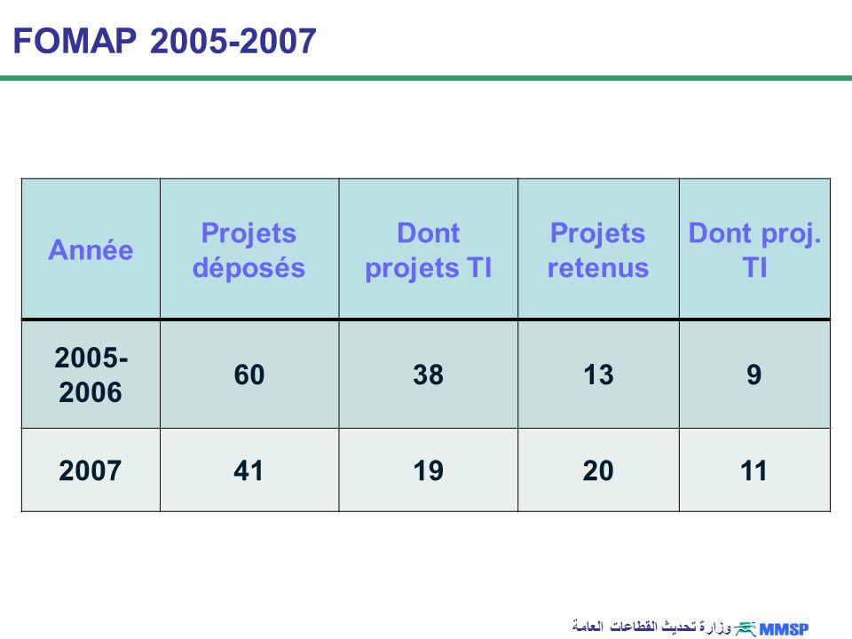 FOMAP 2005-2007 Année Projets déposés Dont projets TI Projets retenus