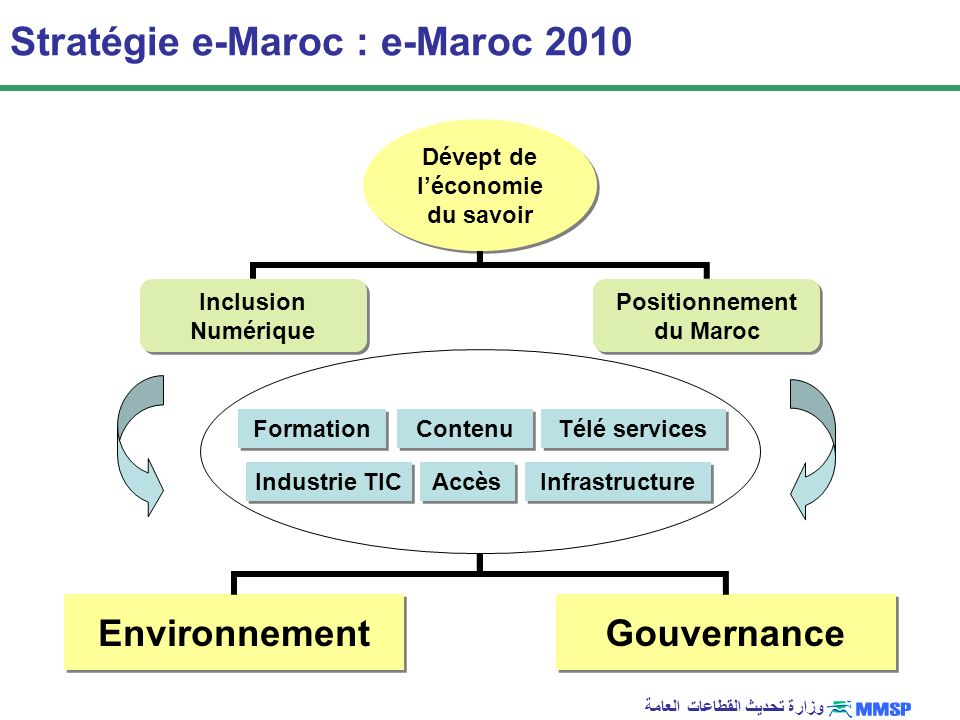 Dévept de l'économie du savoir Positionnement du Maroc