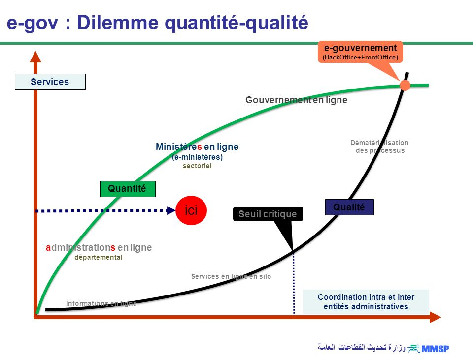 e-gov : Dilemme quantité-qualité