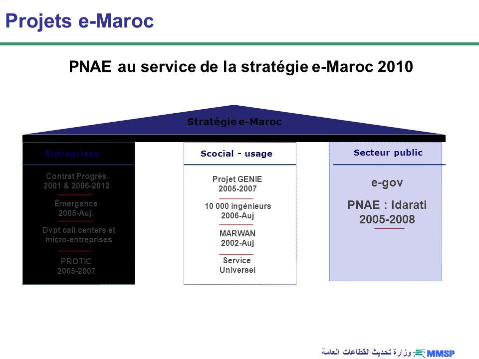 Projets e-Maroc PNAE au service de la stratégie e-Maroc 2010 e-gov