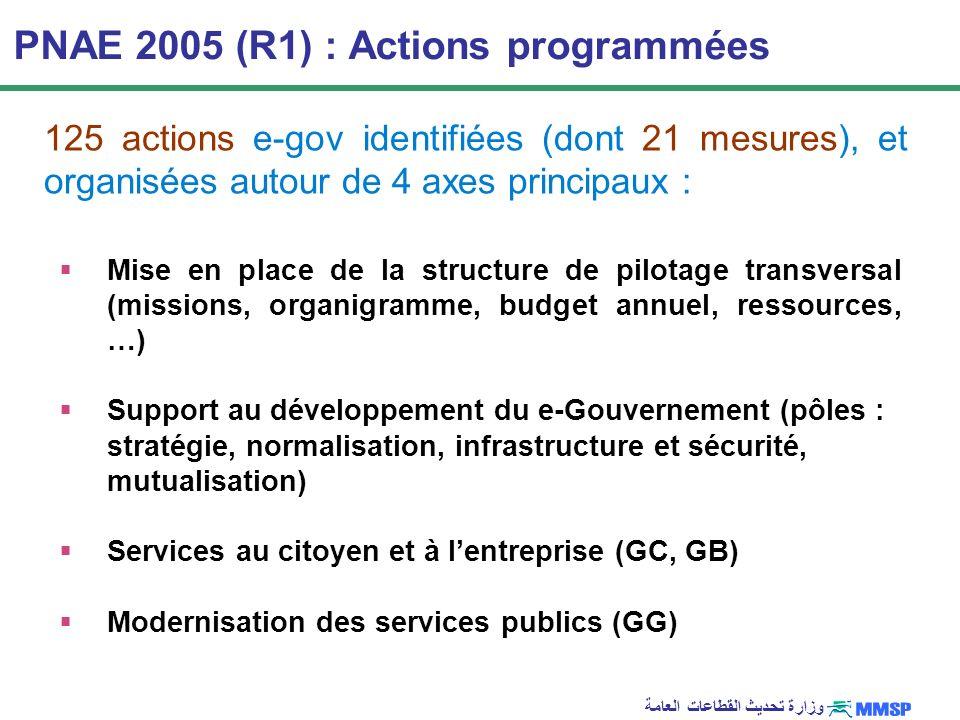 PNAE 2005 (R1) : Actions programmées