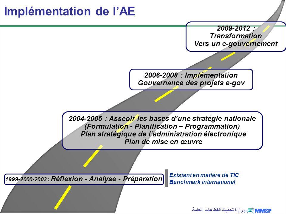Implémentation de l'AE
