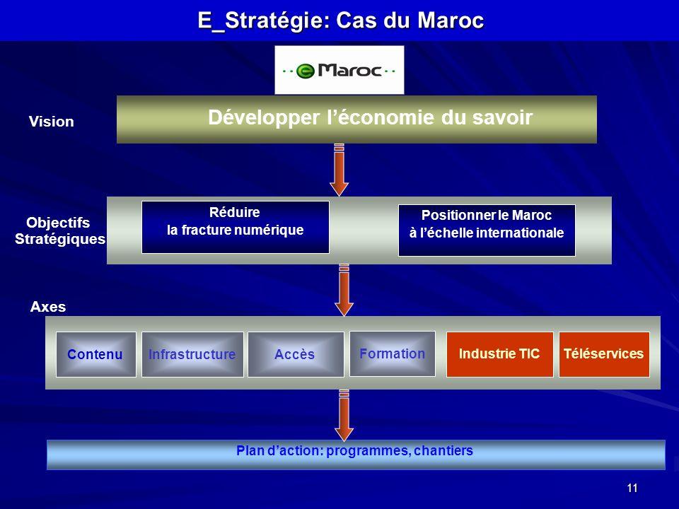 E_Stratégie: Cas du Maroc