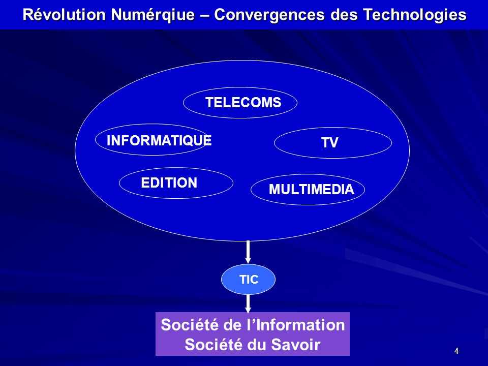 Révolution Numérqiue – Convergences des Technologies