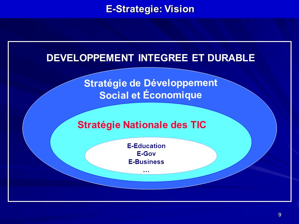 DEVELOPPEMENT INTEGREE ET DURABLE