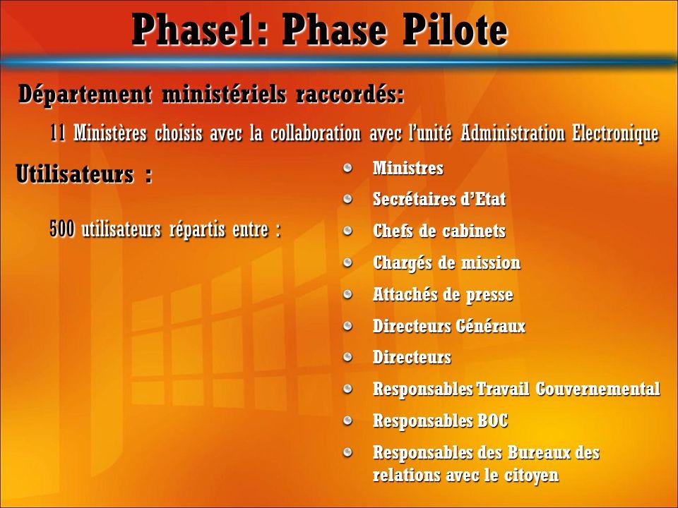 Phase1: Phase Pilote Département ministériels raccordés: 11 Ministères choisis avec la collaboration avec l'unité Administration Electronique.