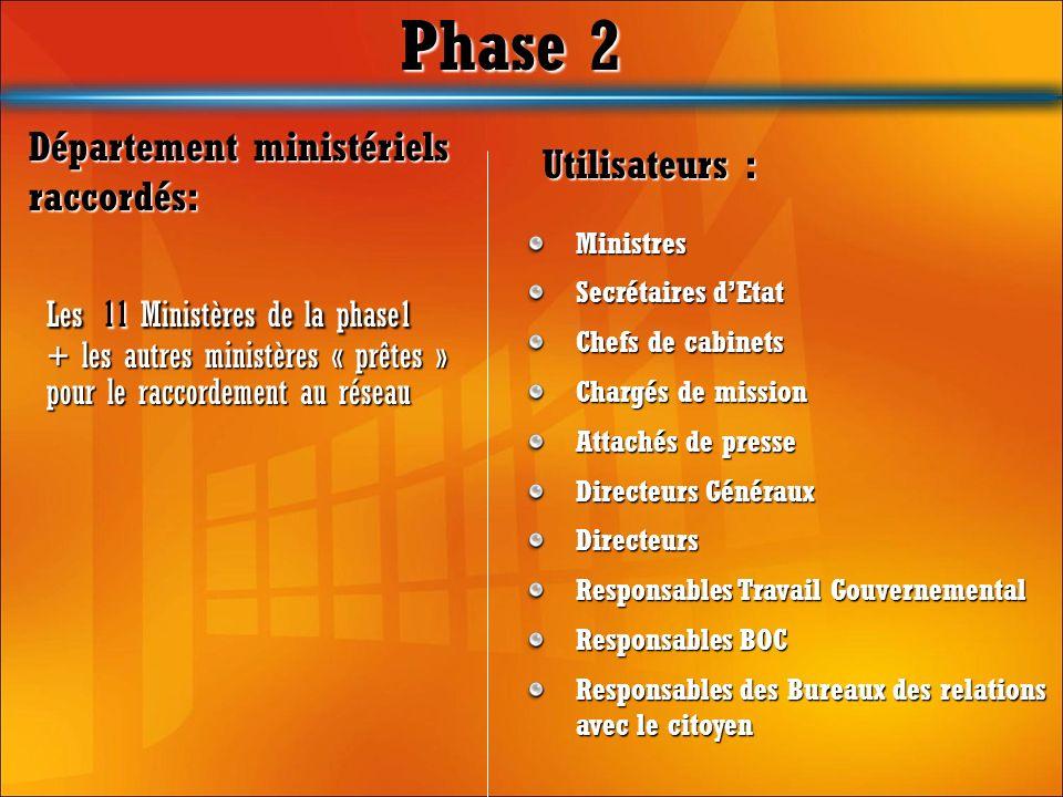Phase 2 Département ministériels Utilisateurs : raccordés: