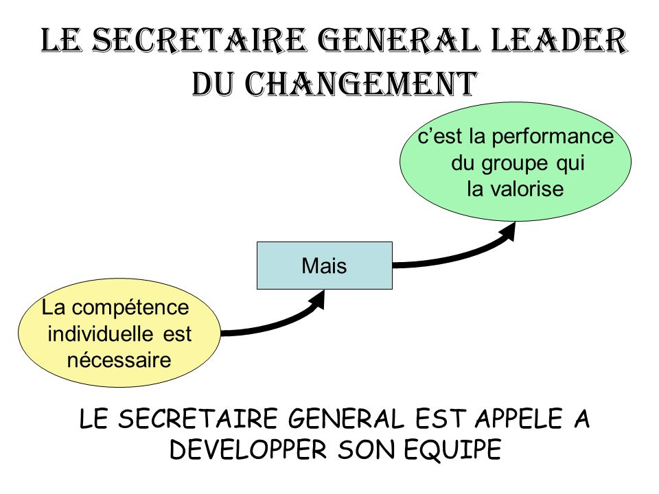 LE SECRETAIRE GENERAL LEADER DU CHANGEMENT