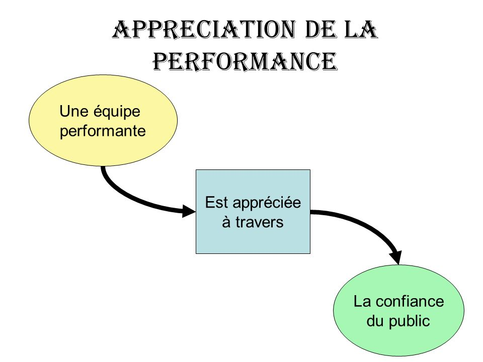 APPRECIATION DE LA PERFORMANCE