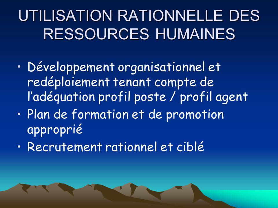 UTILISATION RATIONNELLE DES RESSOURCES HUMAINES
