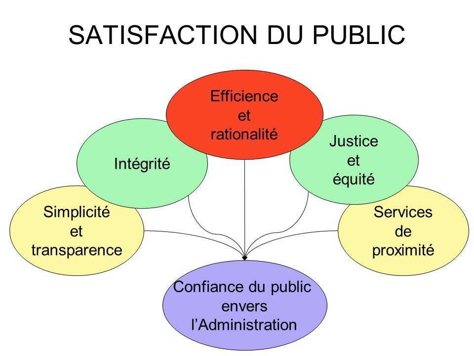 SATISFACTION DU PUBLIC