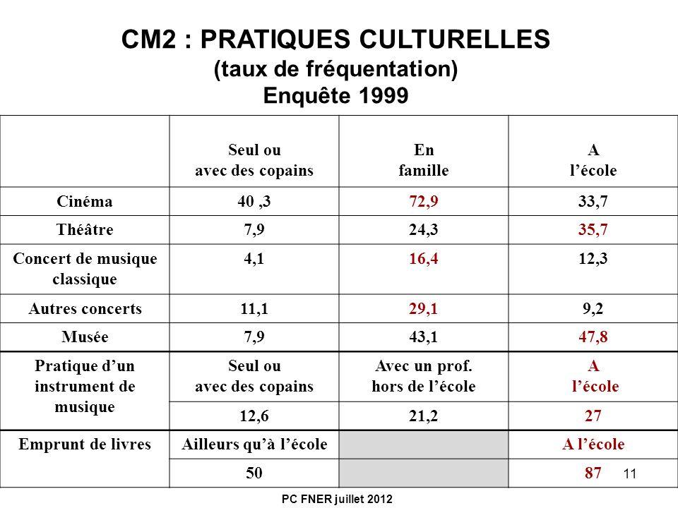 CM2 : PRATIQUES CULTURELLES