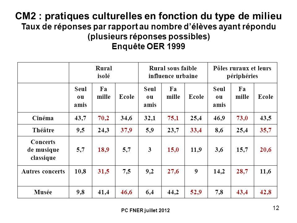 CM2 : pratiques culturelles en fonction du type de milieu