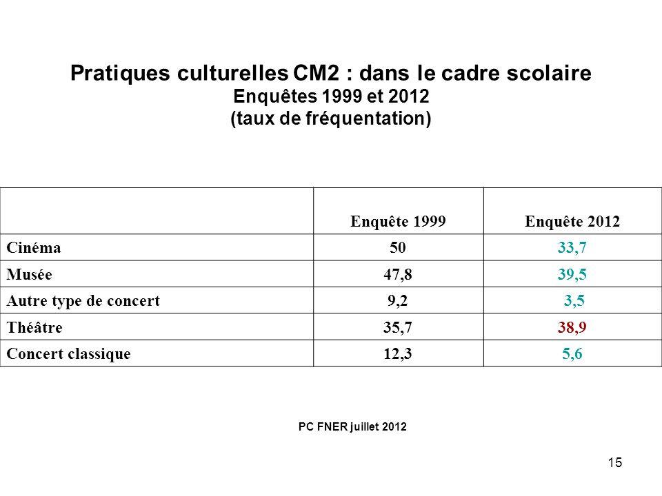 Pratiques culturelles CM2 : dans le cadre scolaire