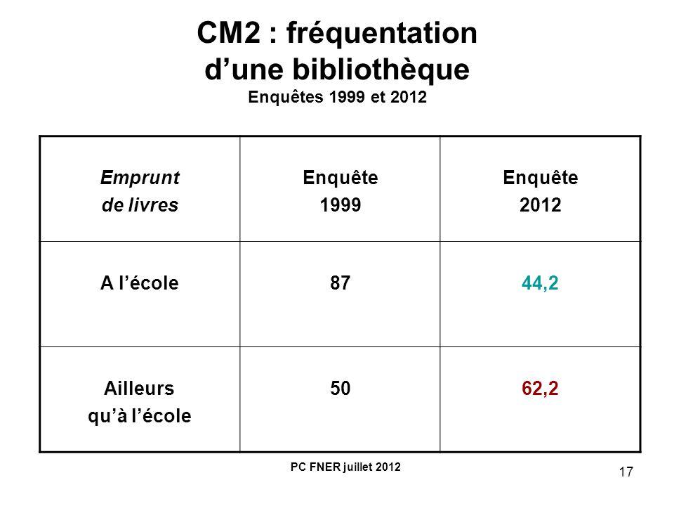 CM2 : fréquentation d'une bibliothèque Enquêtes 1999 et 2012