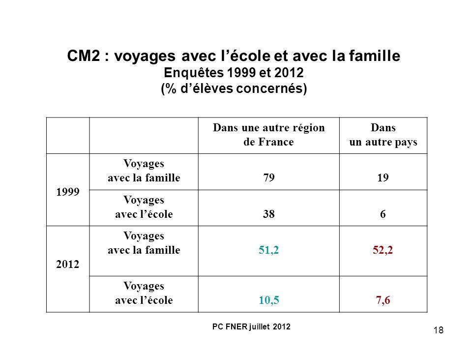 CM2 : voyages avec l'école et avec la famille (% d'élèves concernés)