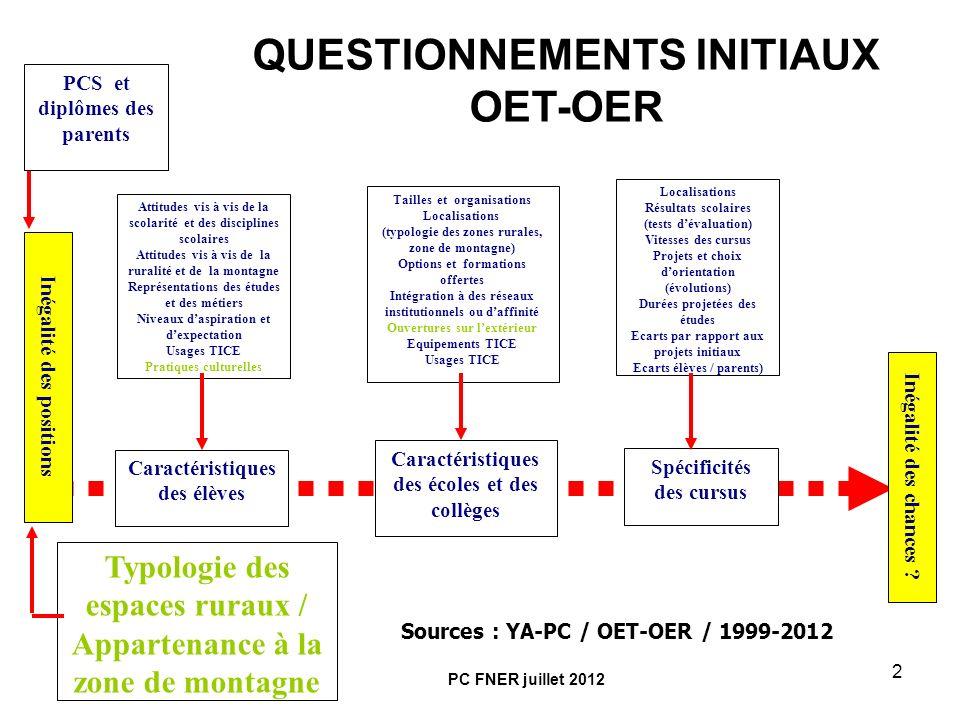 QUESTIONNEMENTS INITIAUX OET-OER