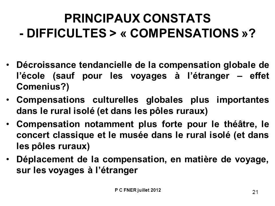 PRINCIPAUX CONSTATS - DIFFICULTES > « COMPENSATIONS »
