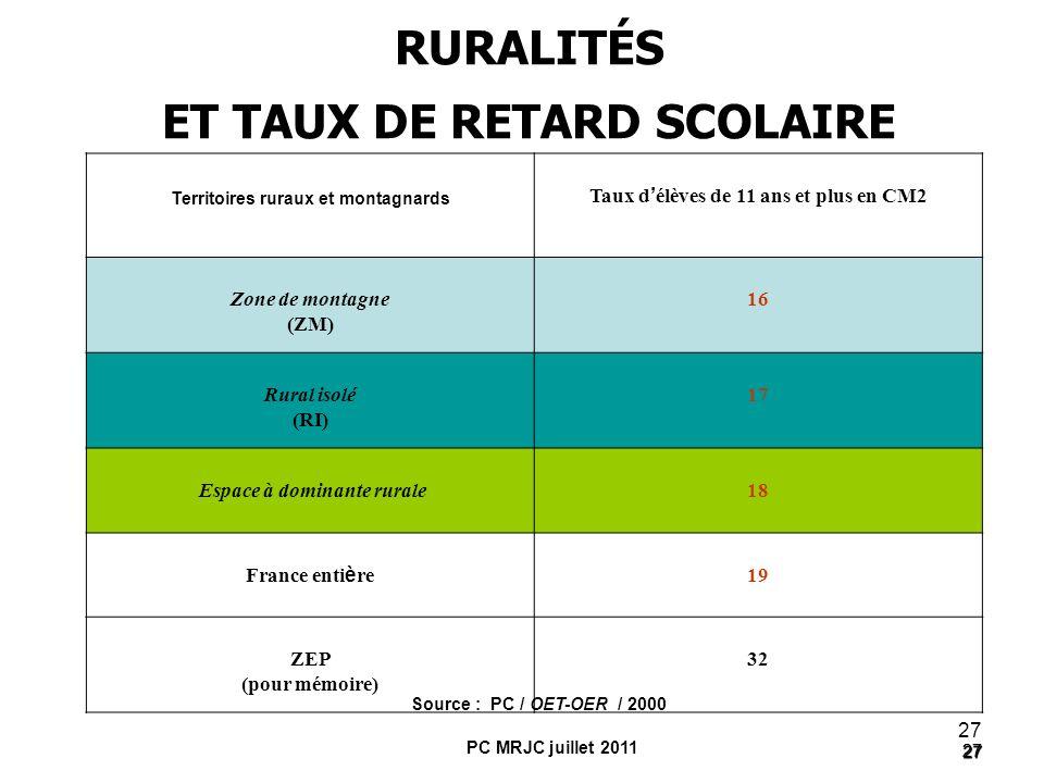 RURALITÉS ET TAUX DE RETARD SCOLAIRE