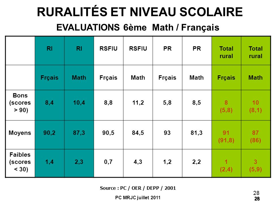 RURALITÉS ET NIVEAU SCOLAIRE EVALUATIONS 6ème Math / Français