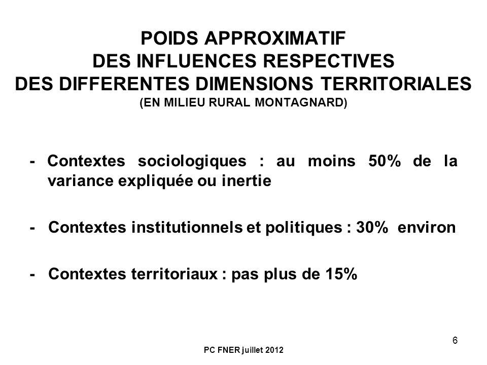 POIDS APPROXIMATIF DES INFLUENCES RESPECTIVES DES DIFFERENTES DIMENSIONS TERRITORIALES (EN MILIEU RURAL MONTAGNARD)